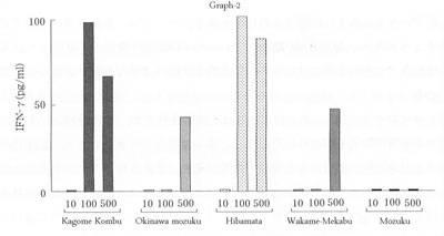 выработка интерферона-гамма при помощи фукоидана